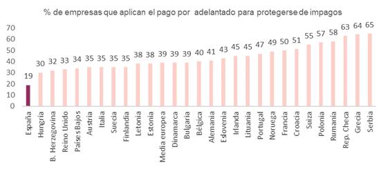 porcentaje de empresas que aplican el pago por adelantado