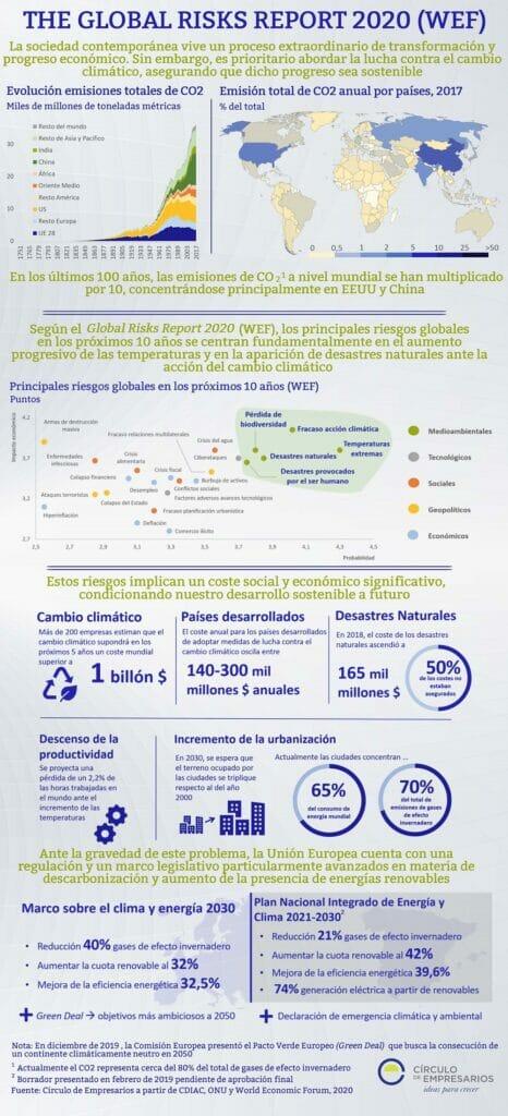 The-Global-Risks-Report-2020-español-Enero-2020-Circulo-de-Empresarios.