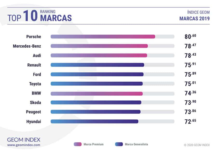 top10 marcas de coches más valoradas Indice GEOM