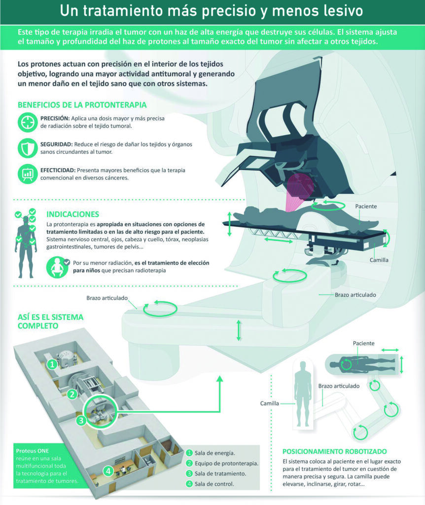 Infografía sobre el funcionamiento de la terapia de protones de Quirónsalud.