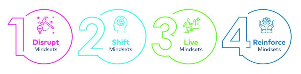 La mentalidad determina nuestro comportamiento.