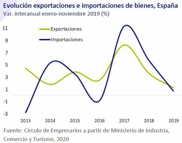 Evolucion-exportaciones-e-importaciones-en-bienes-España