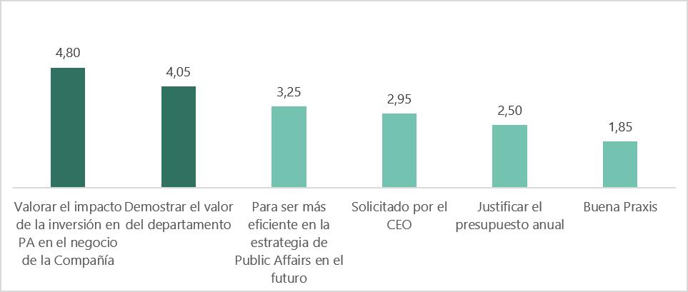 factores de interés para evaluar el public affairs en las empresas