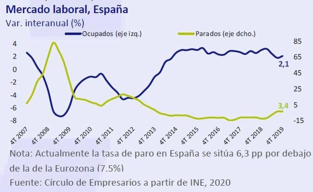 Mercado-laboral-España