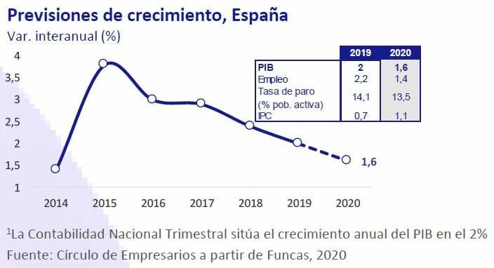 previsiones económicas en España 2020