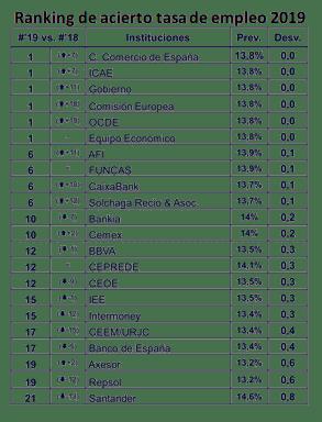 Ranking de acierto en la tasa de empleo 2019 de la Diana Esade