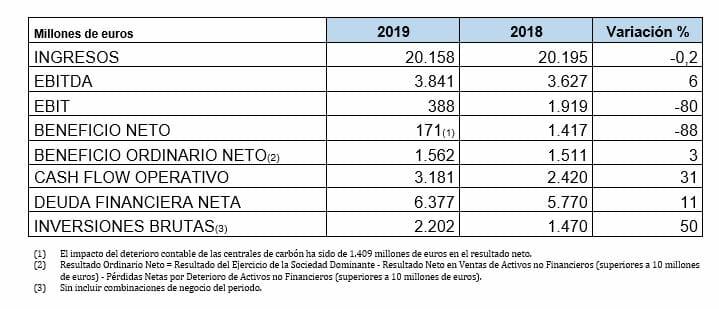 resultados endesa 2019