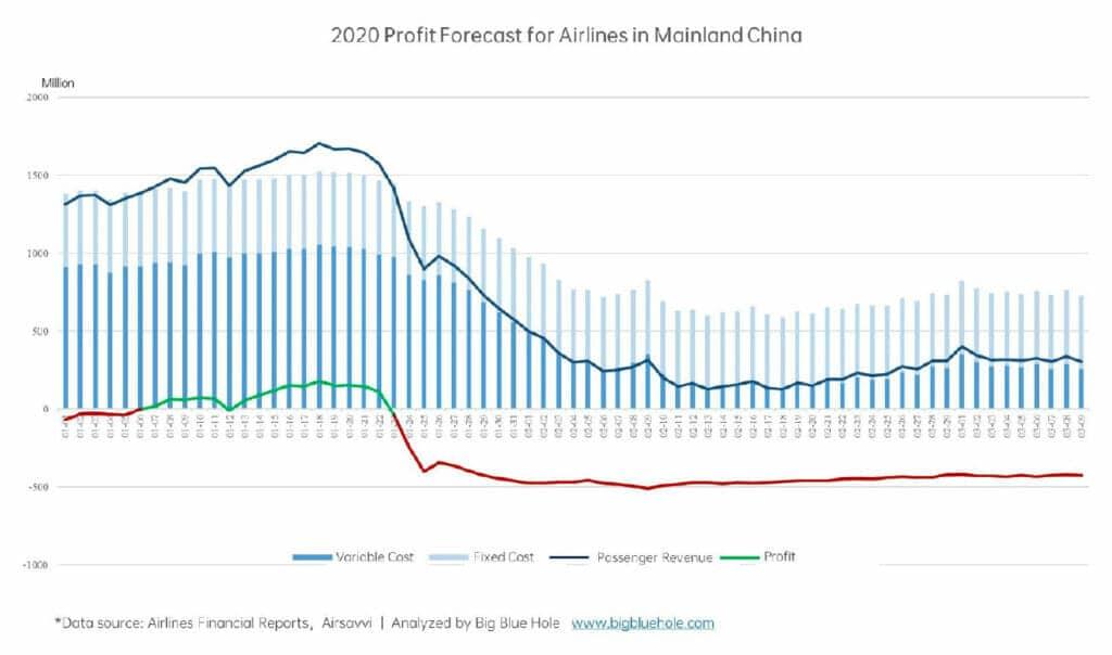 Beneficios de las aerolíneas de China, impacto del coronavirus.