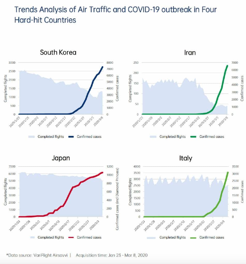 tráfico aéreo en la crisis del COVID-19 en Corea del Sur, Irán, Japón e Italia.