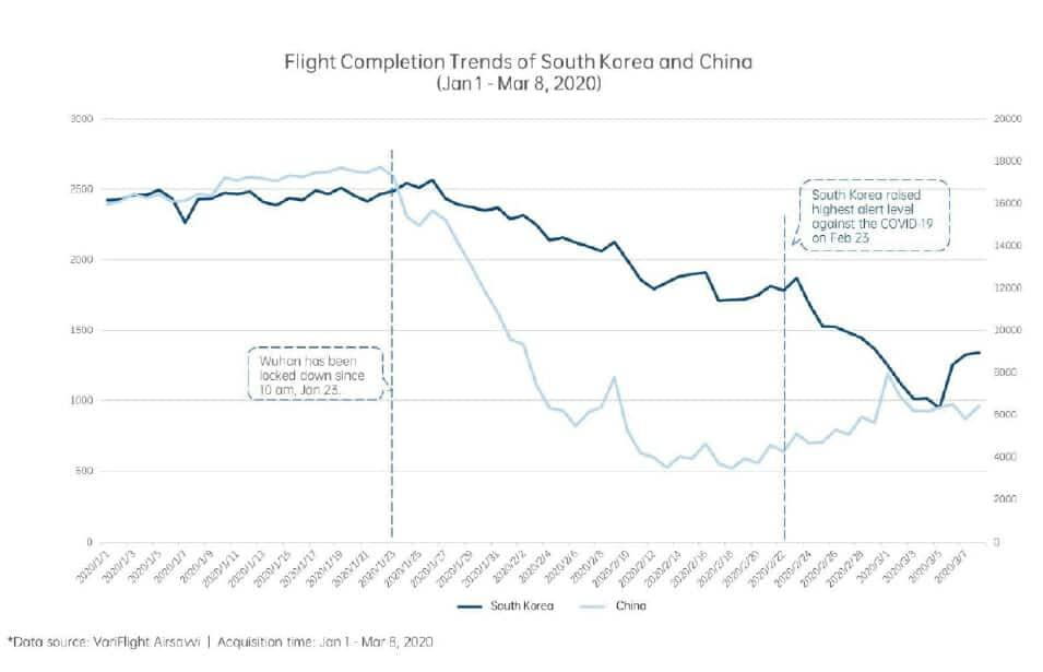 Corea del Sur recupera su tráfico aéreo tras la crisis del coronavirus.