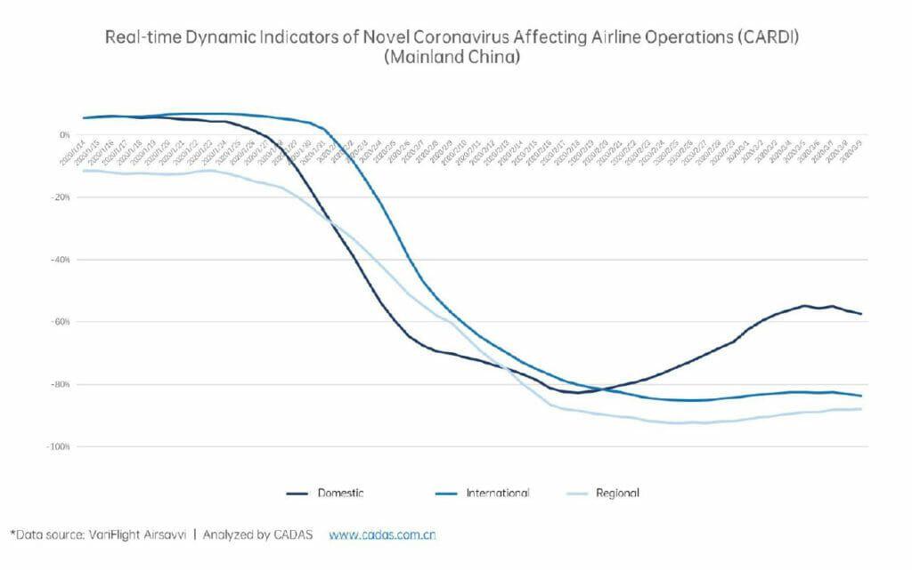 Tráfico aéreo doméstico en China afectado por el coronavirus.