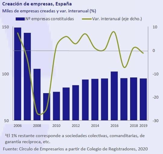 Creacion-de-Empresas-España-Asi-esta-la-empresa-marzo-2020-Circulo-de-Empresarios