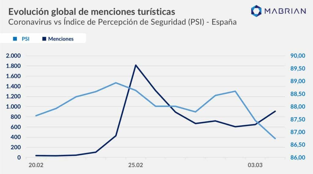 evolución menciones turísticas España