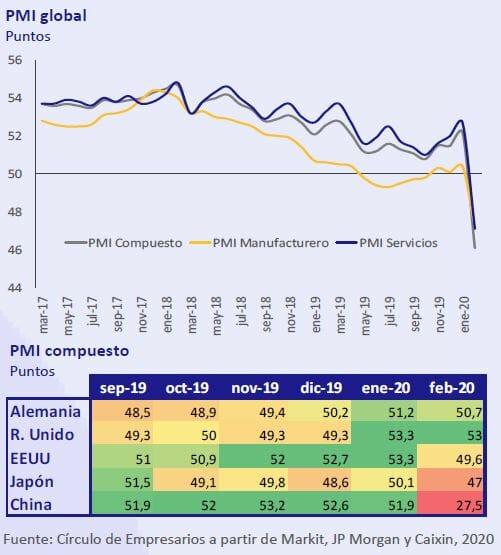 PMI-Global-Asi-esta-la-empresa-marzo-2020-Circulo-de-Empresarios