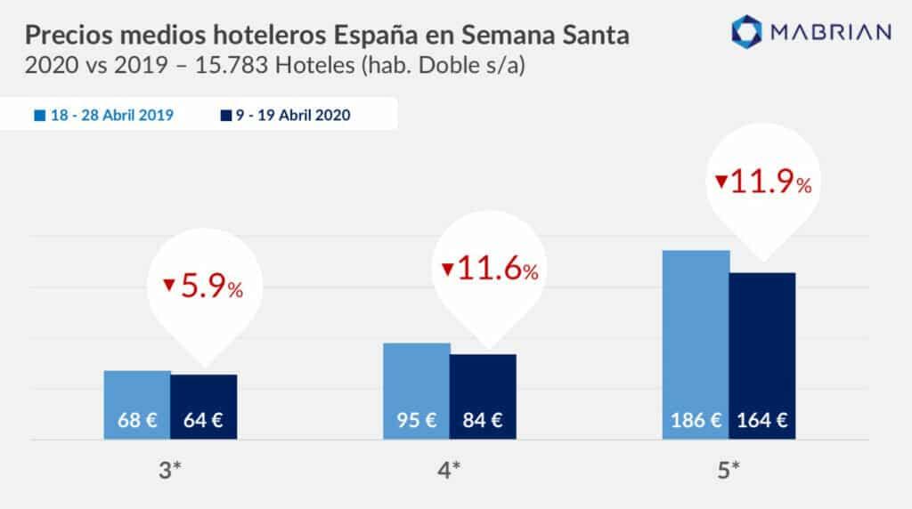 precios hoteles semana santa