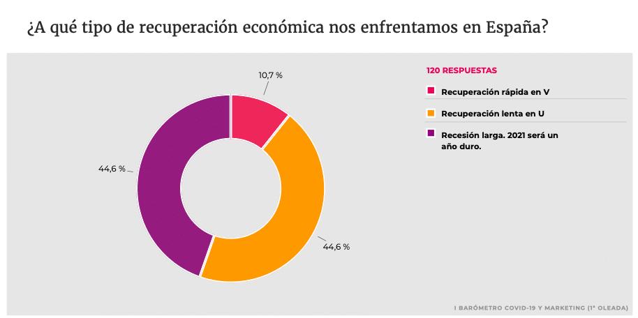 el marketing opina sobre la recuperación económica de España tras el Covid-19