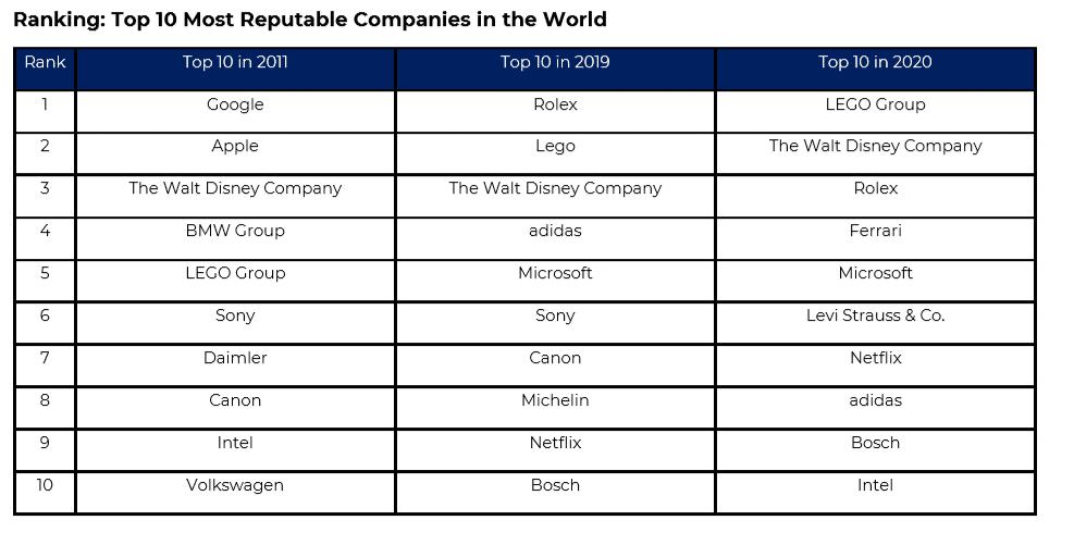 Top 10 Global Reptrak® 100