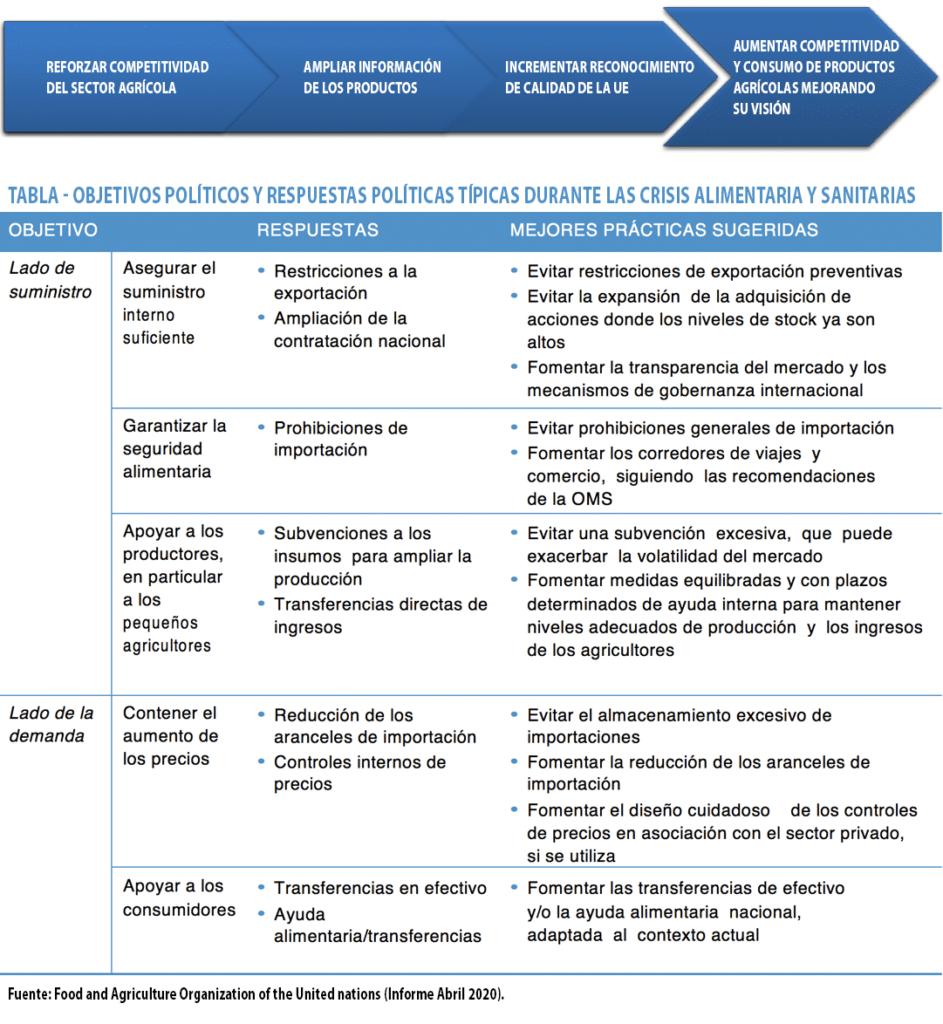 Objetivos y respuestas políticas típicas durante las crisis alimentaria y sanitarias