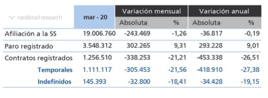 datos de empleo marzo 2020