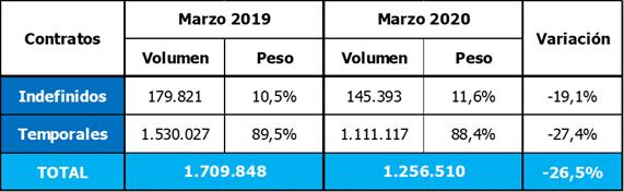 diferencia de marzo 19-20 de contratos en España