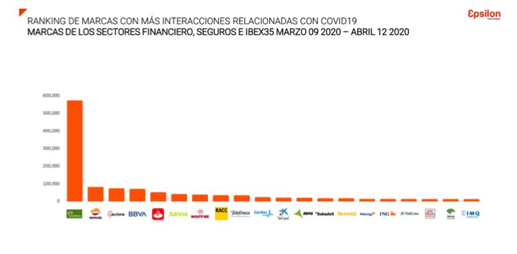 ranking marcas mas interacciones coronavirus