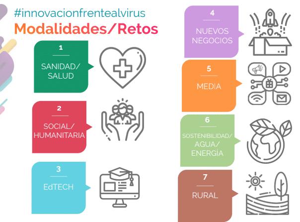 retos #innovacionfrentealvirus