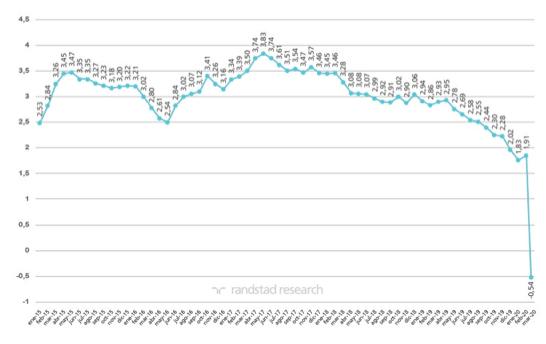 variación del paro en los meses de marzo