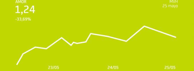 Bankia ensalza otro mercado de valores al alza