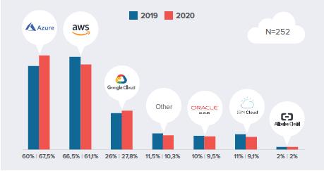 cuota de mercado proveedores de servicios cloud
