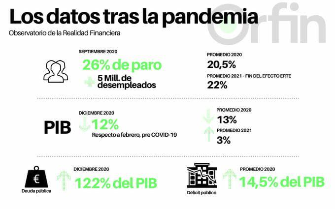 Datos-económicos-pandemia-ORFIN
