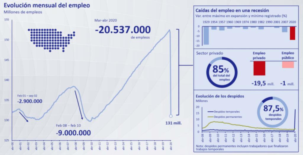 evolución del empleo en Estados Unidos en la pandemia