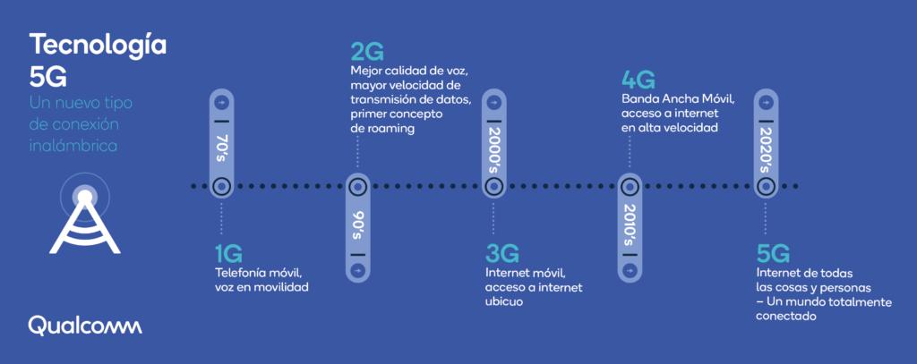 Infografia 5G