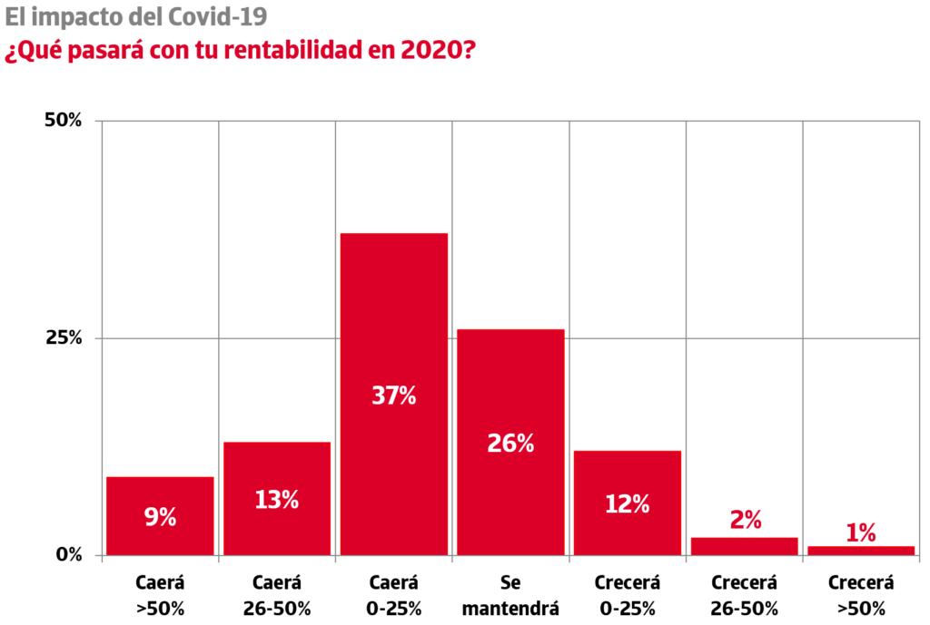 previsión rentabilidad empresas 2020