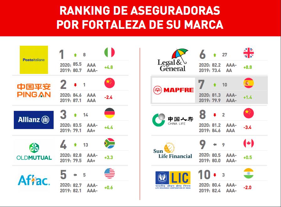 ranking brand finance fortaleza de marca aseguradoras