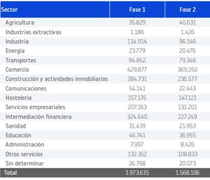 sectores de actividad en fases de desescalada