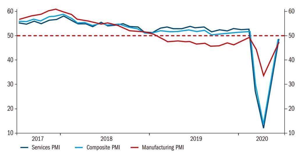 PMIs de la zona euro 2017-2020