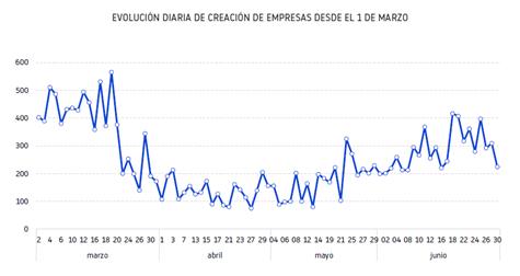 evolución creación de empresas pandemia Covid España