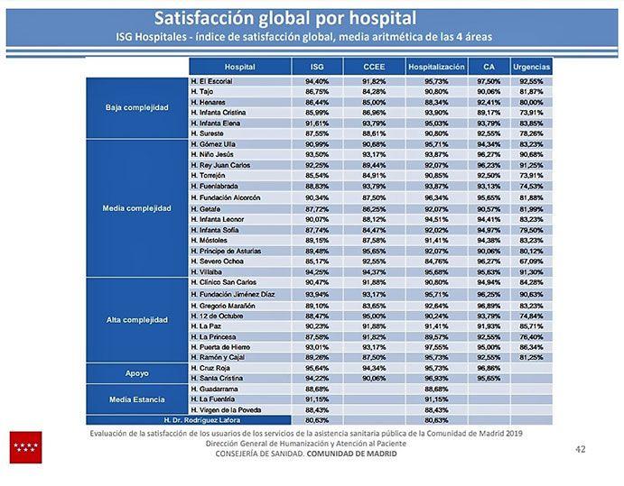 Ranking-de-Satisfacción-Global-por-hospital-del-Sermas