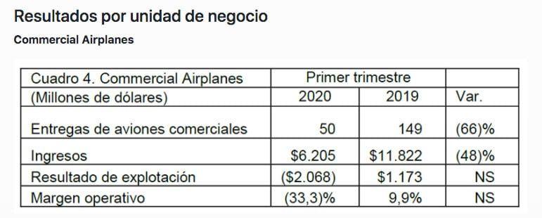 resultado-económico-Boeing-1t2020