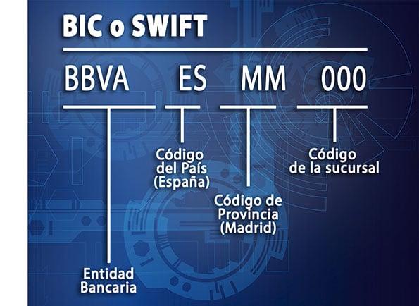 estructura-del-código-BIC