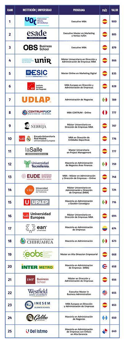 Ranking-FSO_2020