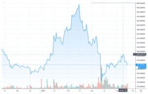 Gráfico BCH / USD por TradingView