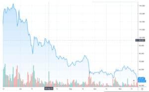 Gráfico LTC / USD por TradingView