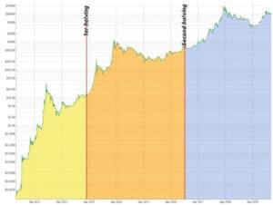 cada reducción a la mitad fue seguida por una tendencia alcista en el precio de bitcoin