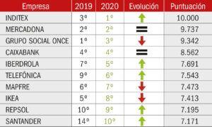 ranking Merco 2020 Empresas más responsables