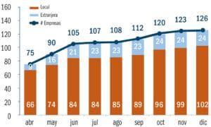 Evolución histórica de Empresas según origen - 2020