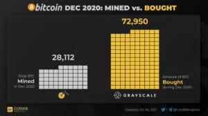 datos de compra y venta de BTC de Grayscale en diciembre de 2020