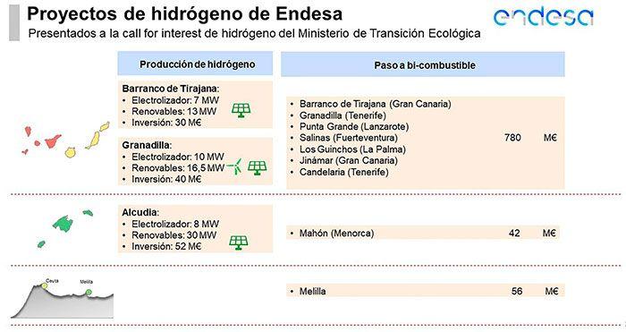 proyectos-extrapeninsulares-Endesa-hidrógeno-renovable