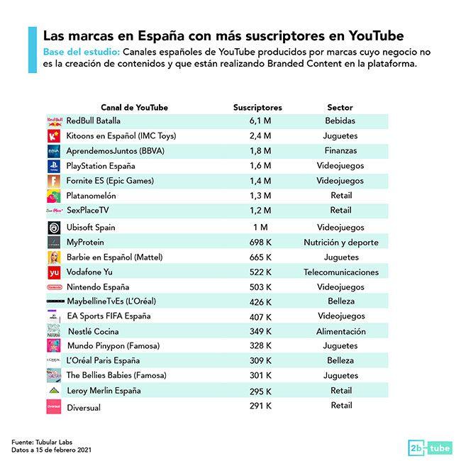 ranking de mejores marcas en YouTube