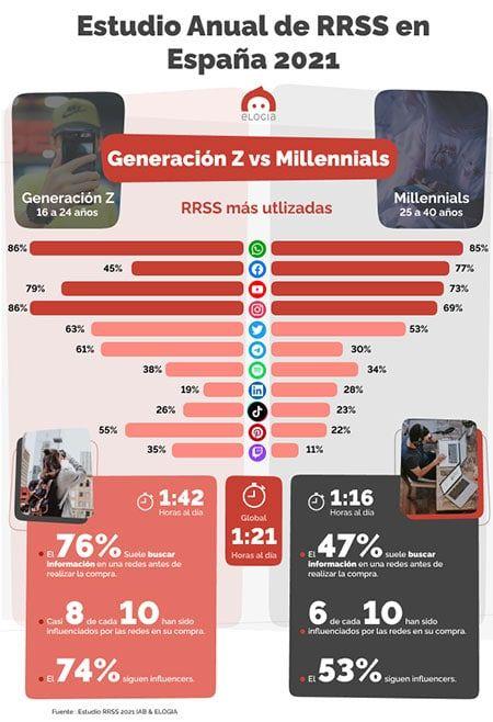 redes-sociales-millennials-vs-Z